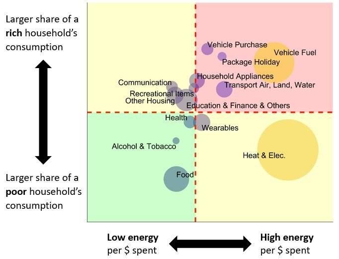 Confirmadas las enormes diferencias en la huella energética que dejan ricos y pobres - grafico2