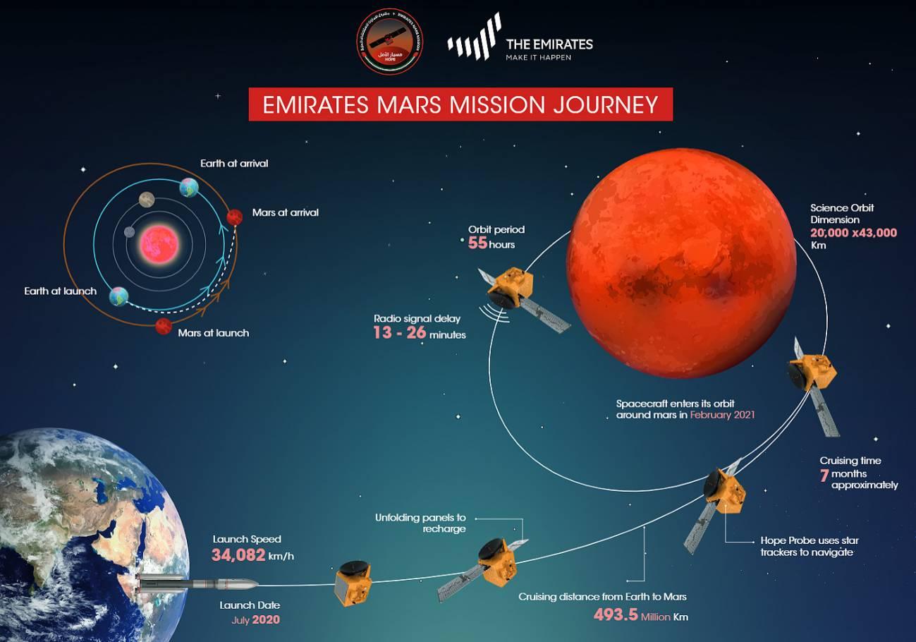 Lanzada con éxito la primera misión del mundo árabe a Marte - 1