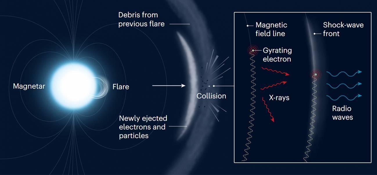 Detectada una esquiva ráfaga rápida de radio en nuestra propia galaxia - grafico