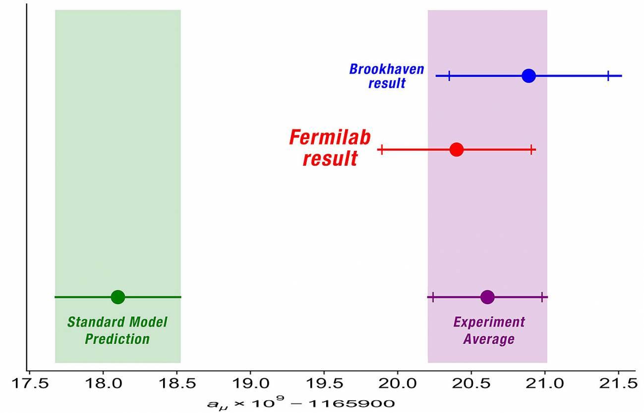 Señales de nueva física tras el bamboleo de una diminuta partícula - 2
